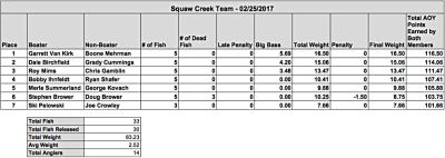 Van Kirk & Mehrman Win Squaw Creek