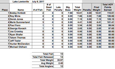 Ihnfeldt takes Lewisville with 7.69 BB